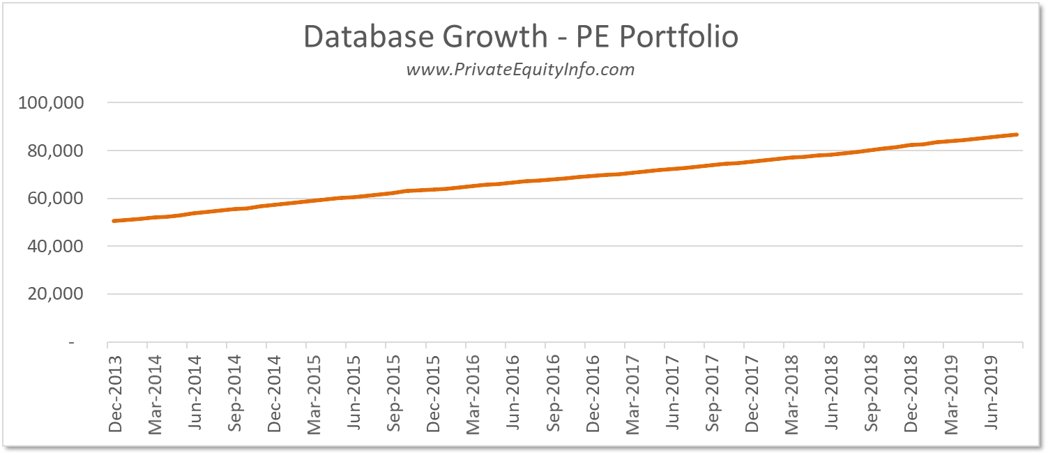 Growth in PE Portfolio Companies