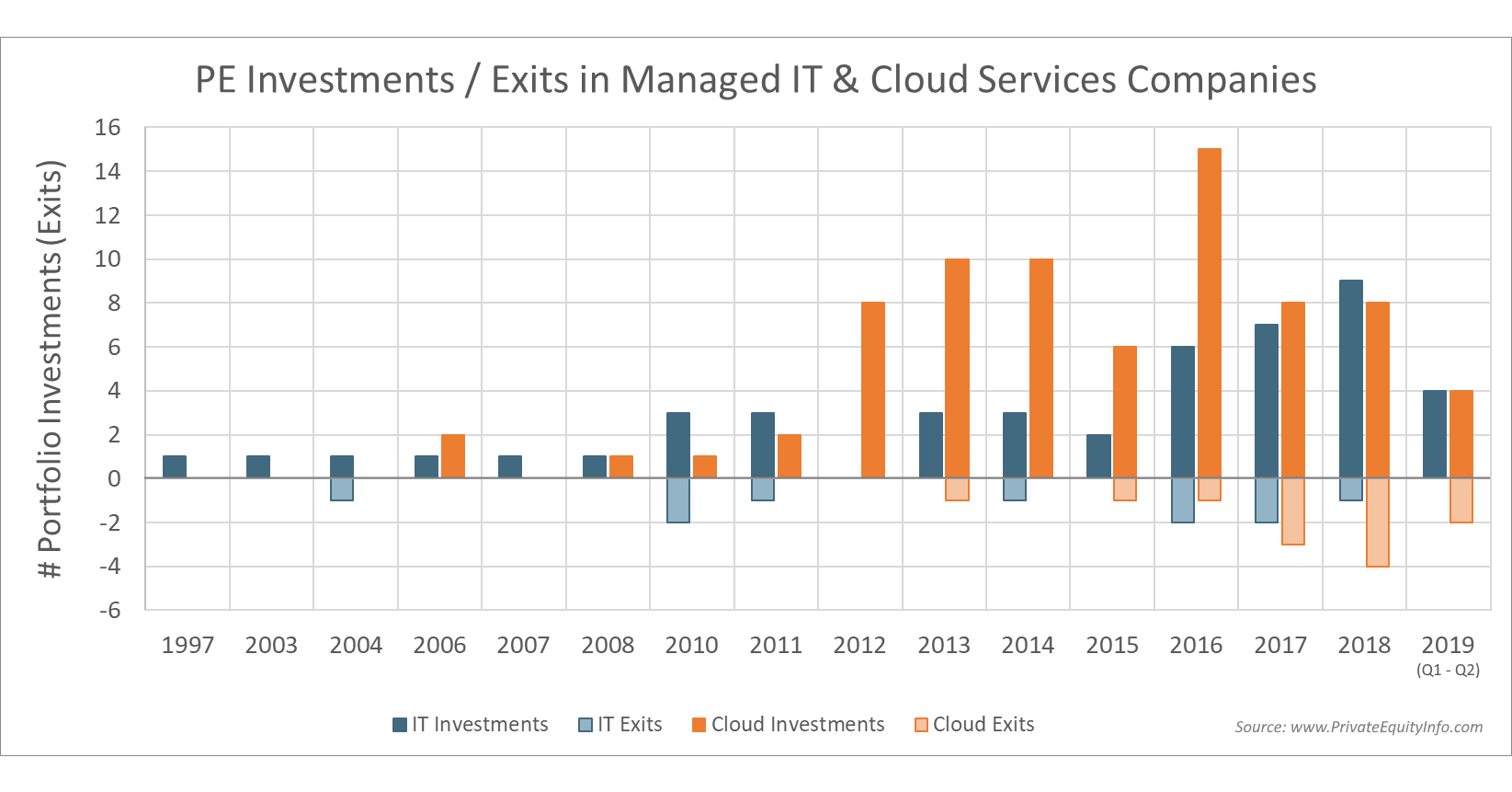 Private equity investments and exits in managed IT and cloud services companies