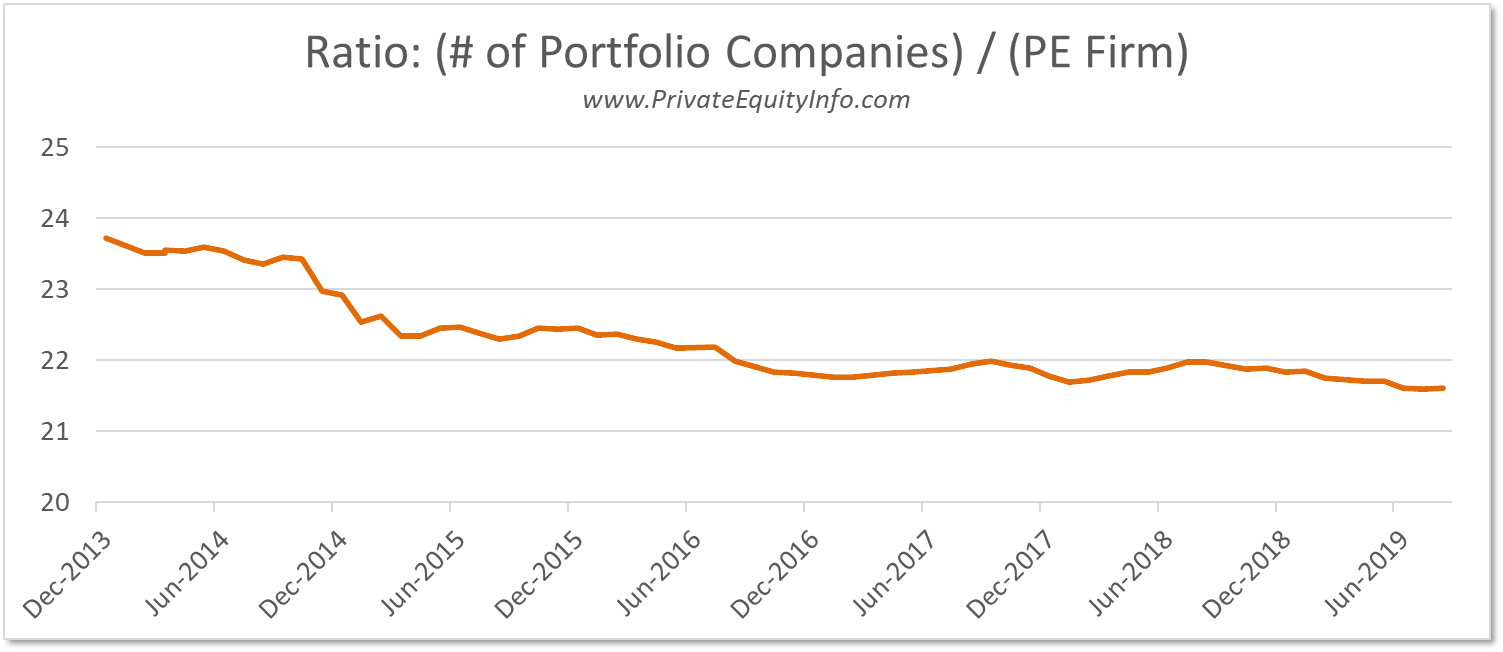 Ratio of Portfolio Companies to PE Firms