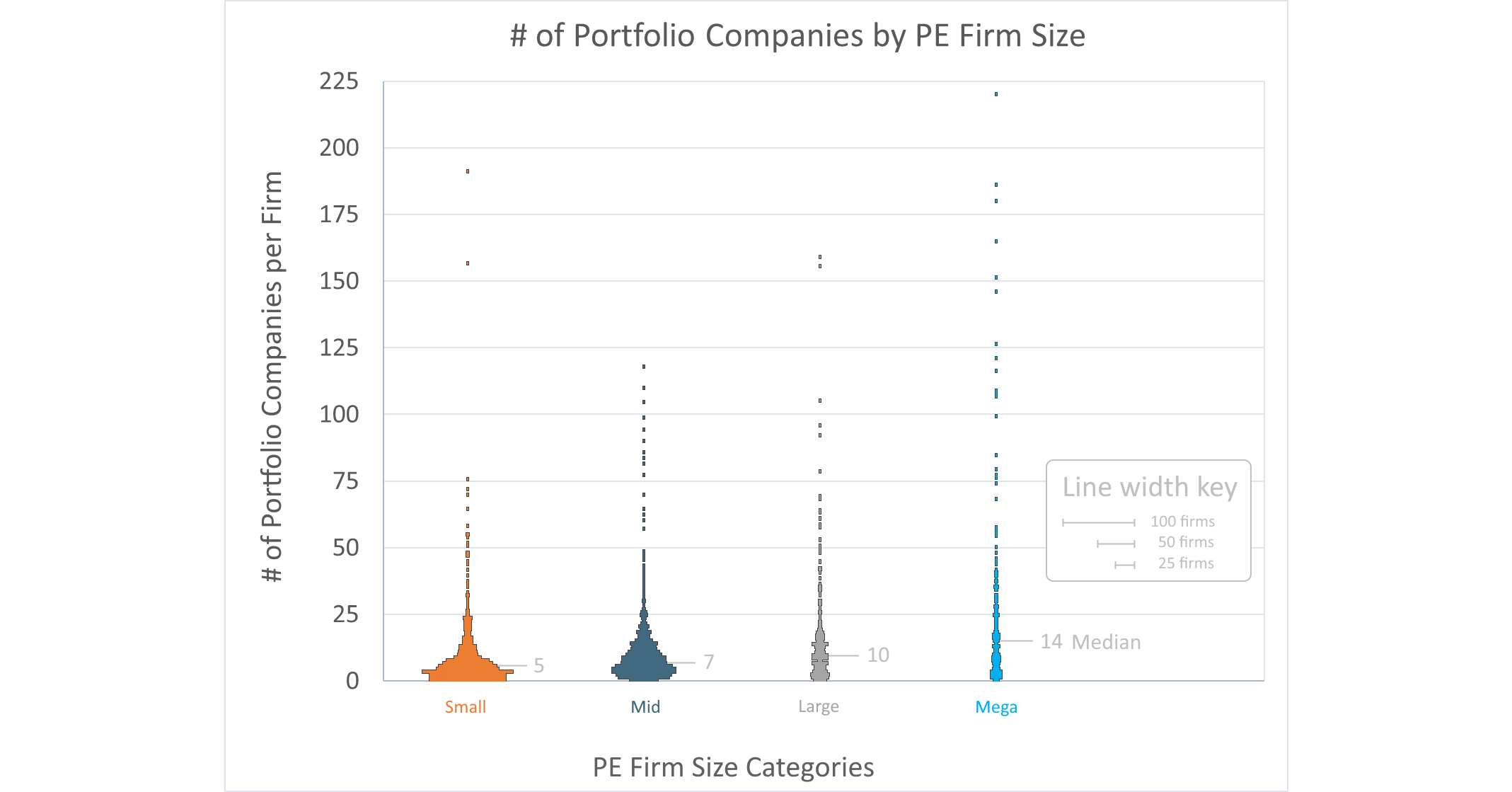 PortCos by PE firm size