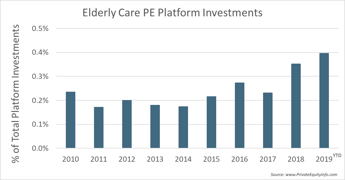 PE Investments in Elderly Care
