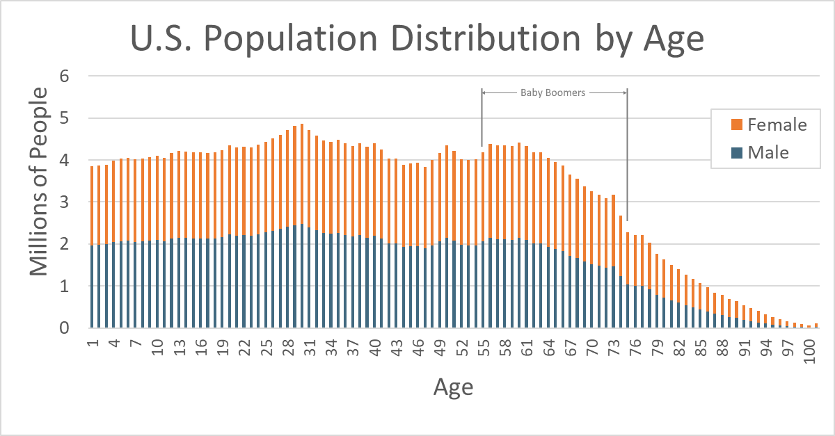 US Population by Age_2019_11_21_1333