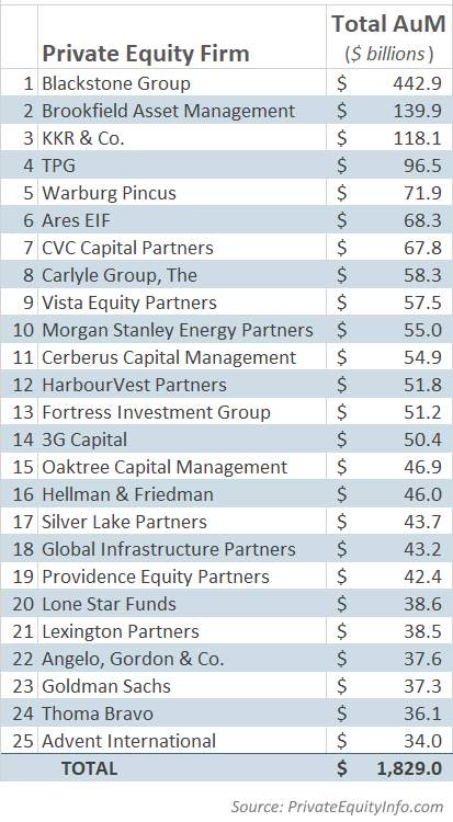 Top 25 Private Equity Firms_by AuM