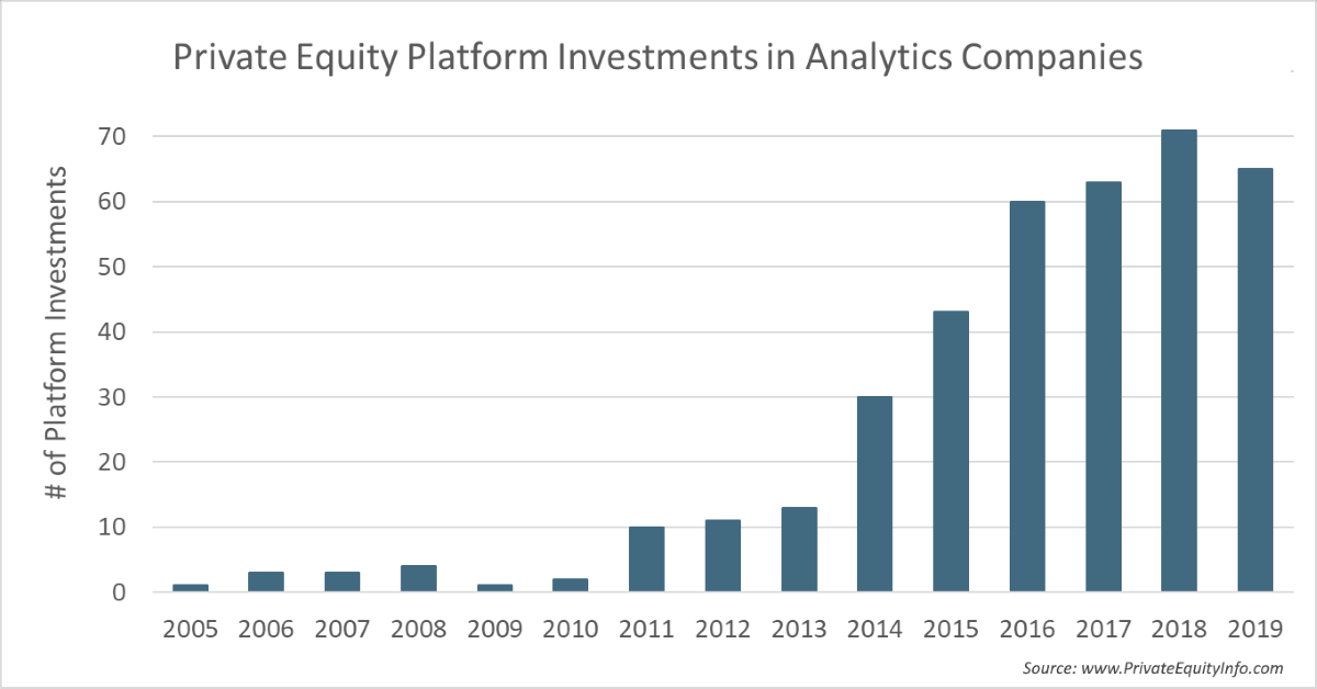 Private Equity Platform Investments in Data Analytics Companies