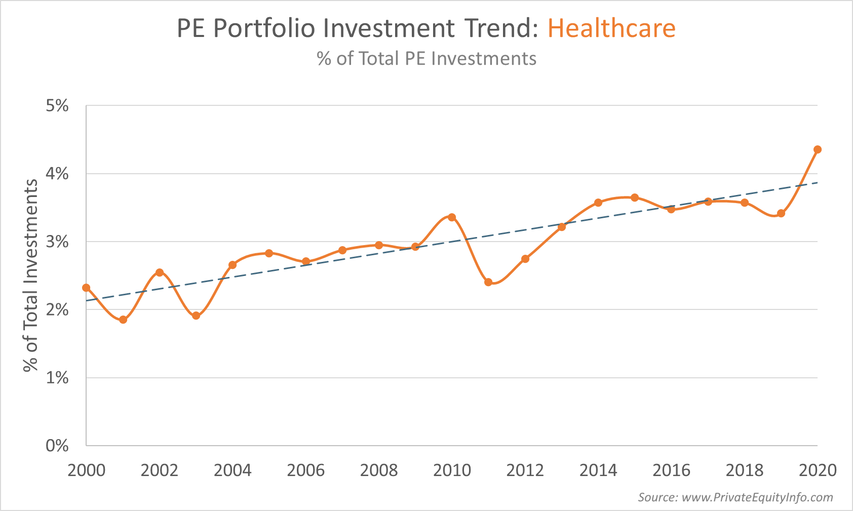 PE portfolio investment trend_healthcare