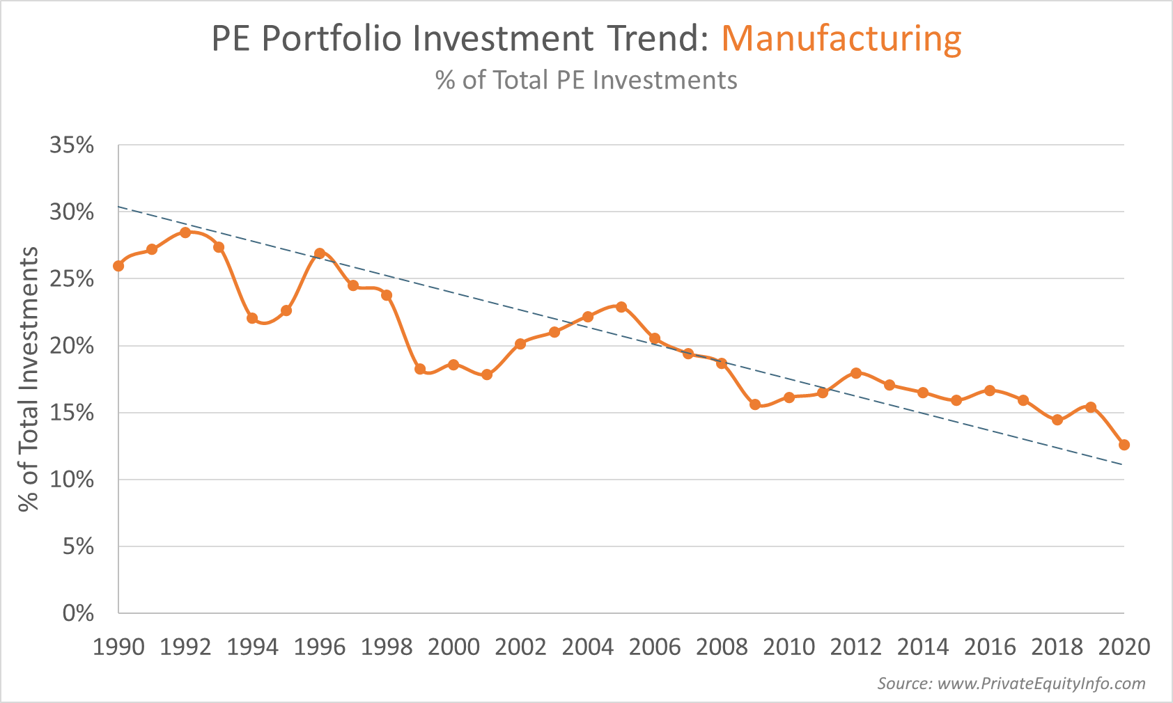 Private equity investment trends in manufacturing companies